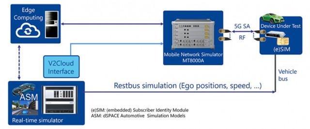 안리쓰-dSPACE, 5G 자동차 애플리케이션 시뮬레이션 및 테스트 가속화